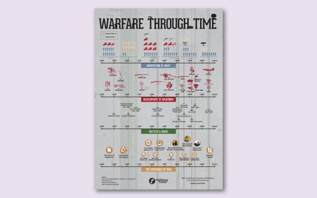 Infographic explaining history of warfare