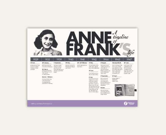 A timeline of Anne Frank's life
