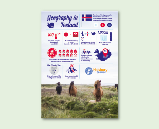 Geography in Iceland Facts Poster
