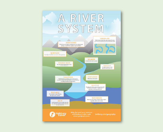 River Systems Poster