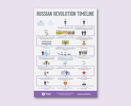 Russian Revolution Timeline Poster