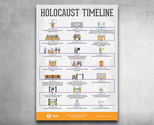 Free Holocaust Timeline Poster