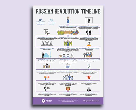 Russian Revolution Timeline Poster