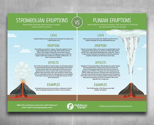 Strombolian eruption vs Plinian eruption