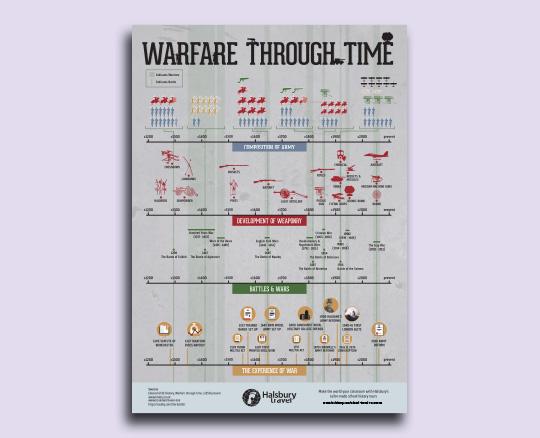 History of Warfare Timeline Poster