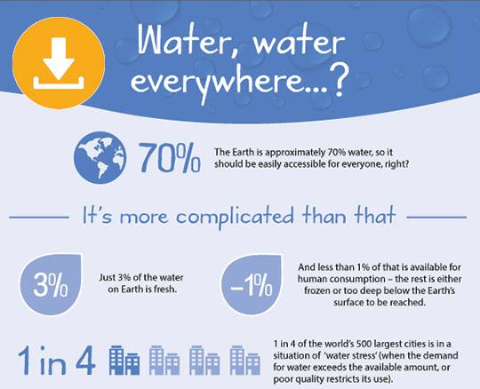 Water, water everywhere...?