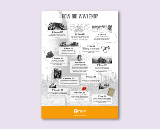 How Did WW1 End? Timeline Poster